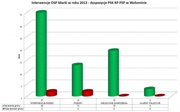 Zestawienie wyjazdów 2013 (wykres)